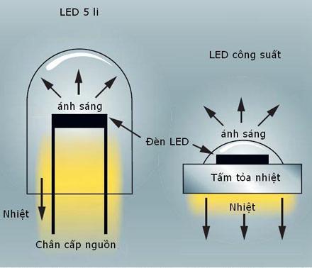 Thông số kỹ thuật đèn Led