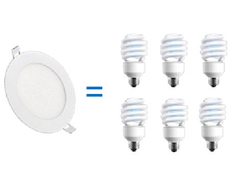 Đèn led tiết kiệm năng lượng